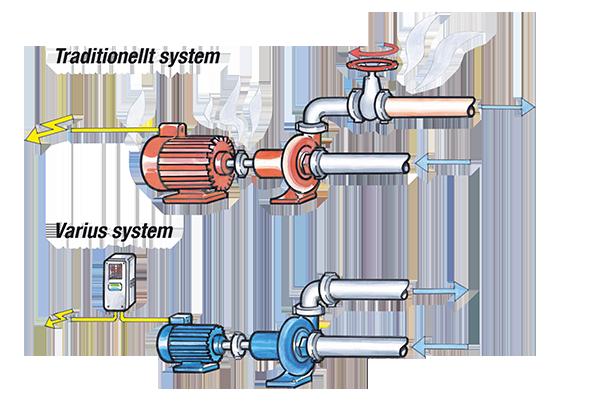 Varius frekvensstyrda hydraulsystem